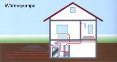 Elektro - Wärmepumpen