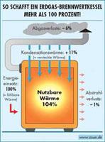 Brennwertsysteme